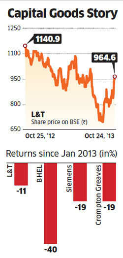 Has L&T managed to buck the downturn?