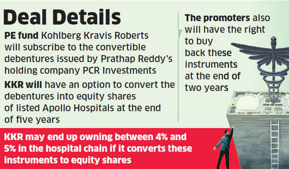 Apollo Hospitals' Prathap Reddy to raise 550 crore from KKR