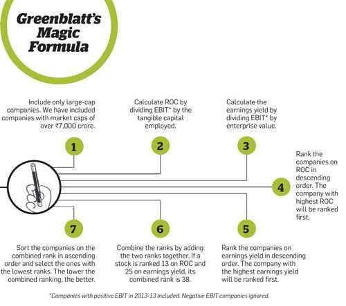 Greenblatt's Magic Formula