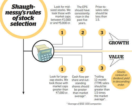 Shaughnessy's rules of stock selection