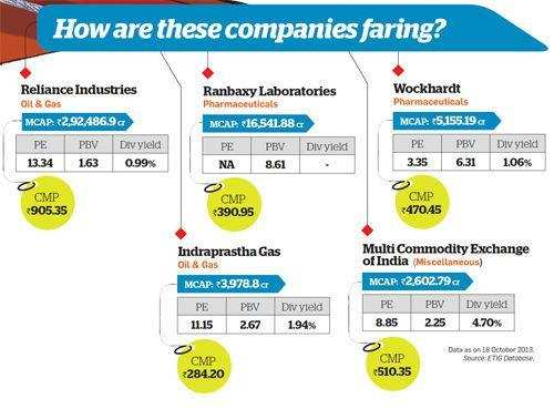 How are these companies faring?