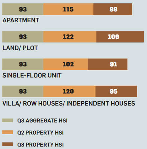 What buyers think about property prices