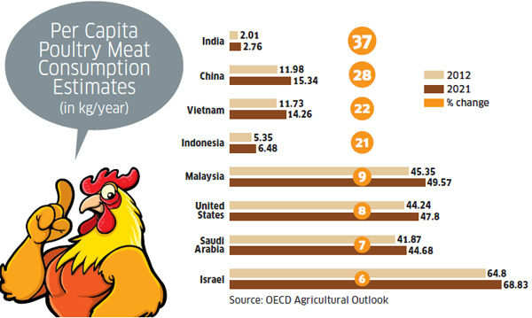 Rs 40,000 crore poultry meat market: Indians prefer chicken