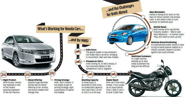 How Hondas Car Two Wheeler Divisions Are Bucking Indias Roughest Auto Sector Slowdown