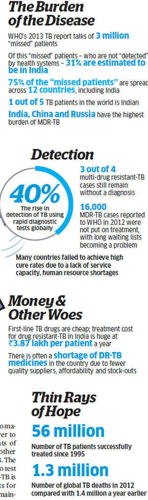 TB patients in India:  WHO stresses on need to improve treatment, but heath ministry says all fine