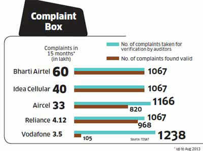 Indians were among most abusive customers in the world in 2012. While 12% resorted to profanities on the phone, 64% lost their temper with customer service.