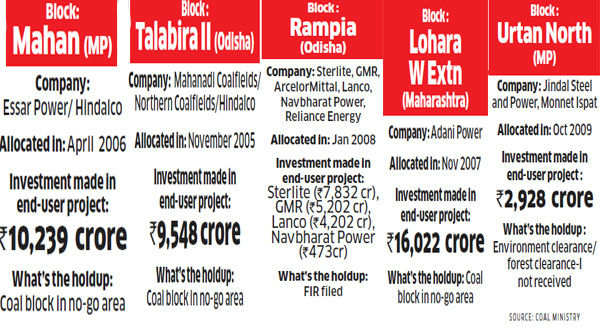 Coal scam, environment issues & clearances: Rs 145,000 crore stuck on projects linked to blocks