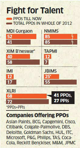 Boom time for PPOs as Citibank, Wipro, M&M, Philips, others