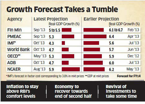 Sharp increase in interest raise likely by RBI; expect 25 bps hike in repo rate