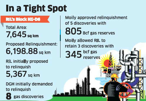 Oil ministry to ask RIL to surrender 5 KG-D6 gas finds