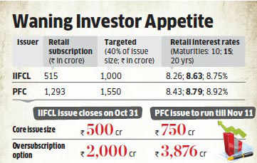 Tax-free bonds of IIFCL, PFC fail to catch retail fancy