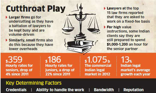 Slowdown, competition from smaller players force law firms to offer heavy discounts