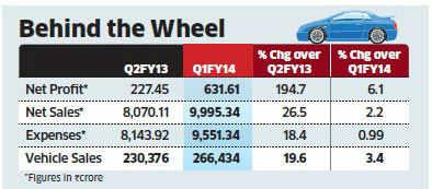 Maruti Suzuki Q2 net zooms nearly three-fold at Rs 670 crore