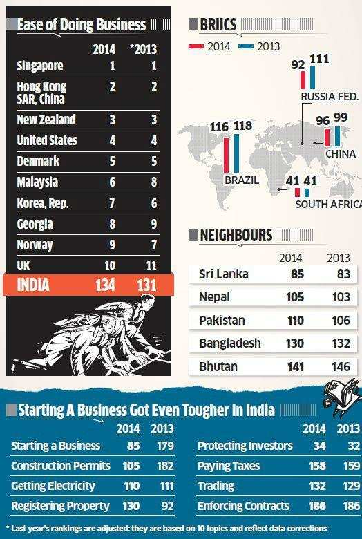 India has slipped three notches to the 134th spot in the World Bank's latest Ease-of-Doing Business list.