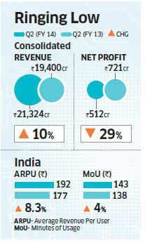 Bharti Airtel Q2 net falls 29% at Rs 512 crore on forex losses