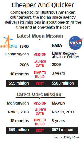 Why ISRO's Mars mission,launching next week, is the cheapest - The