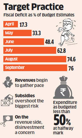 A smart pickup in revenue helped the government keep September's fiscal deficit at almost the same percentage level it was in August.