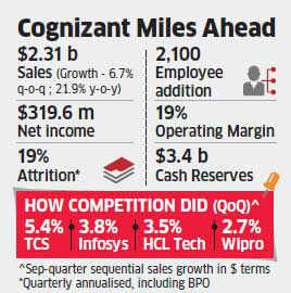 Cognizant beats every estimate driven by revival of US outsourcing services