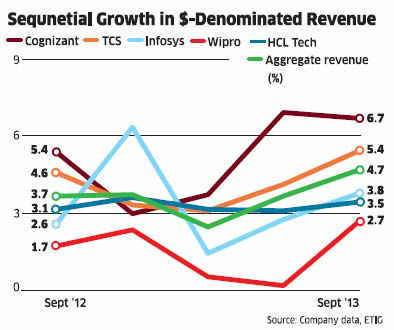 Q2 results of big IT companies like TCS, Infosys, Cognizant show strong rebound in US market