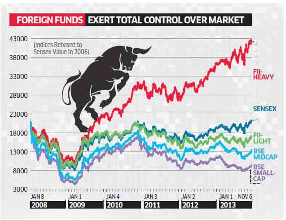 FII-heavy stocks only drivers of market, rest of it is below 2008 levels