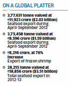Shrimps form 70% of seafood export basket on global shortage