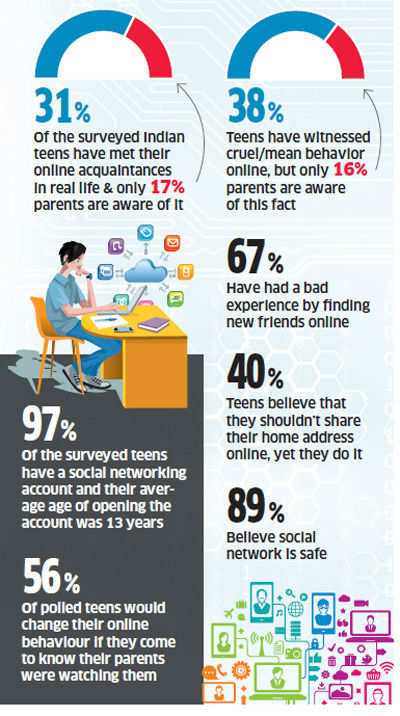 Cyberspace crime: Some alarming facts about online behavior of Indian teens