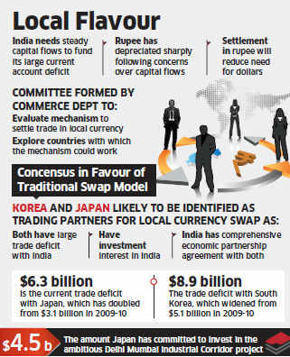 Kher panel mulls currency swap with Japan, South Korea to cut dollar outflow