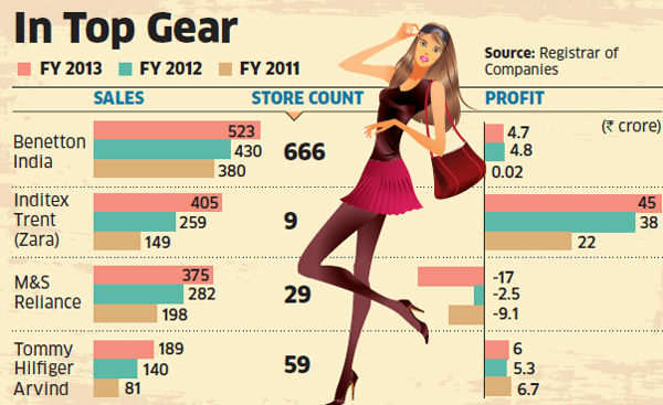 Zara, Benetton and Tommy Hilfiger buck the slowdown as consumers shift to big brands