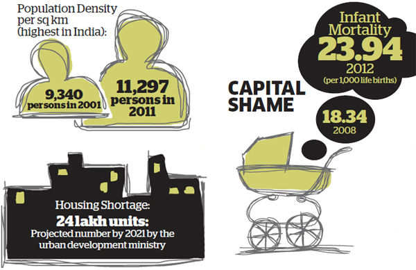 Delhi elections: Capital among wealthiest states, but lakhs