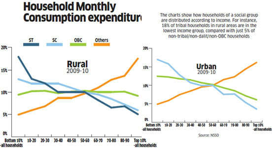 Stark inequality: Why political mobilisation on the basis of caste & class is likely to persist