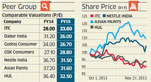 ITC trading at discount to FMCG mid-caps: Is it right time