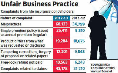 Complaints from life insurance policyholders about unfair business practice by companies have grown by over 67% in 2012-13.
