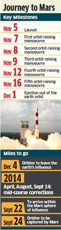 Mars Orbiter successfully placed in Mars Transfer Trajectory