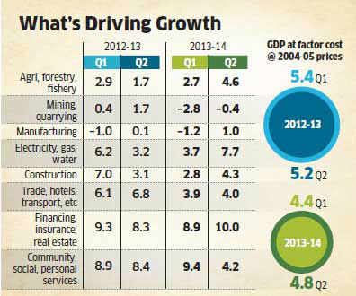 Is 5 6 Growth The New Normal For Indian Economy The Economic Times