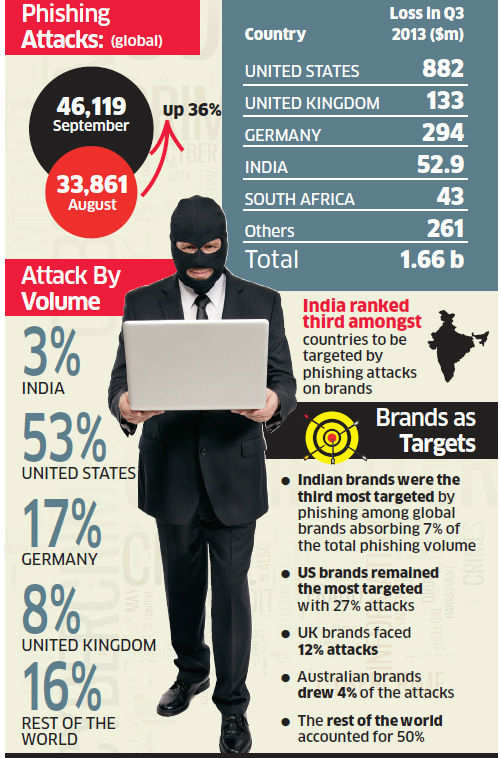 India loses Rs 328 crore to phishing: RSA