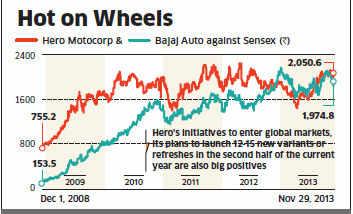 Market sweepstakes more inclined towards Hero Moto-Corp than Bajaj Auto
