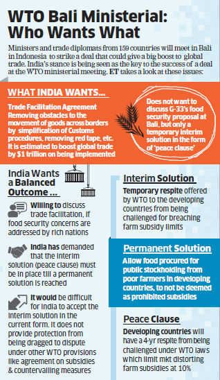 India Will Not Compromise On Food Security Anand Sharma The