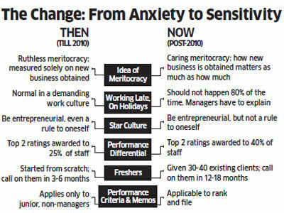 Why ICICI Bank wants to turn a new leaf: A peep inside the bank's new work culture