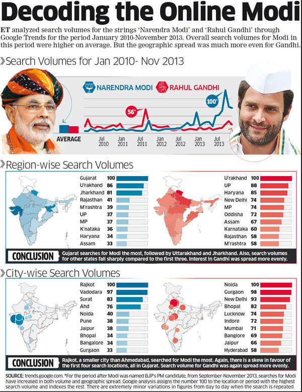 Decoding the Online Modi