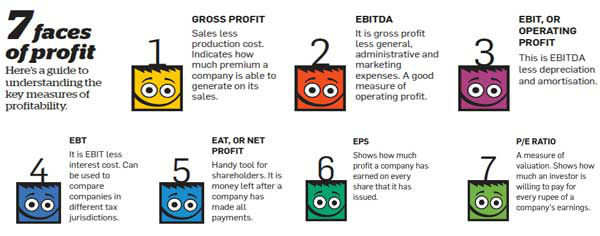 ET Wealth: First time investor in stock markets? Here's your guide on building a portfolio