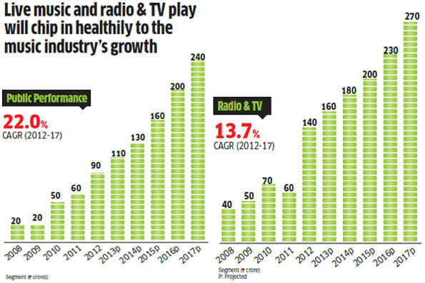 New age of Internet, digital music giving tough time to bands in India
