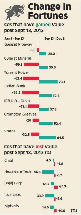 Riding the Narendra Modi wave? Cap Goods, Bankex & Infra indices rallied despite sluggish economy
