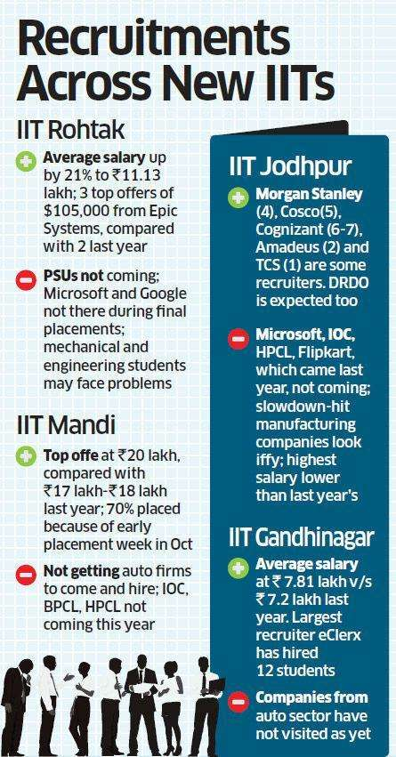 New IITs face a rough placement ride this year