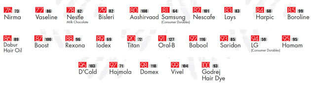 Most Trusted Brands 2013 - 76-100