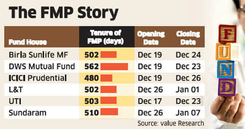 Wary of volatility? Longer-tenure FMPs may be a good bet