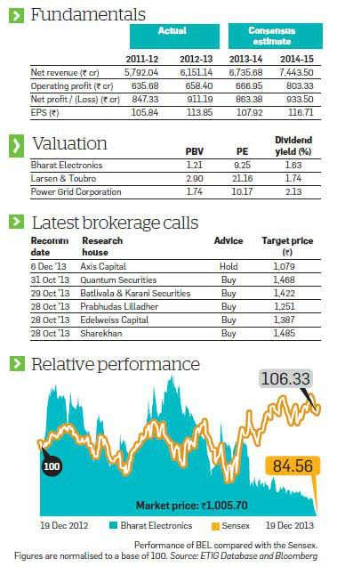 Bharat Electronics a good long-term bet