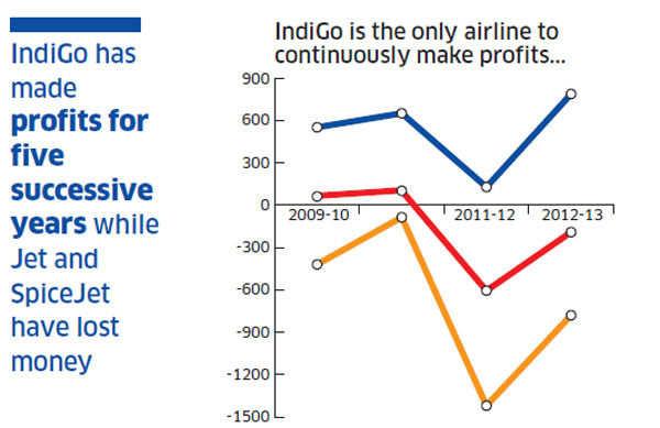 The secret of Indigo's consistent profits