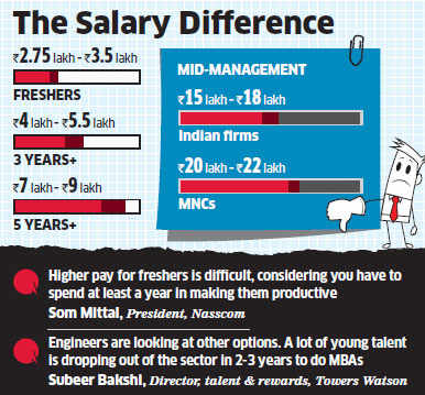 Gap between mid-level, freshers' wages in IT industry is set to widen by 8 times