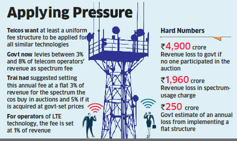 Telcos like Airtel, Vodafone, Idea press government for flat spectrum fee