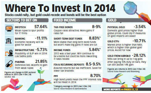 Where to invest in 2014